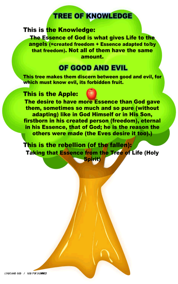 Tree of Knowledge of Good and Evil